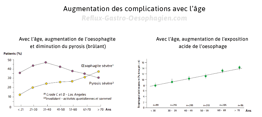 complications du reflux gastrique
