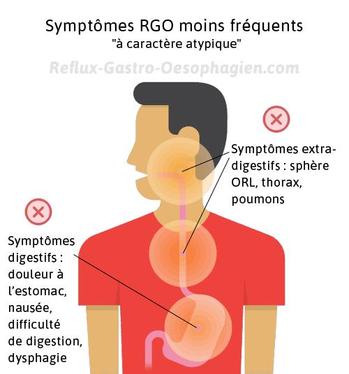 symptômes du reflux gastrique